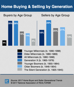 Buying and Selling by Generation