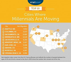 Where are the Millennials moving to?