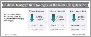 Lending Rates Are LOW!!